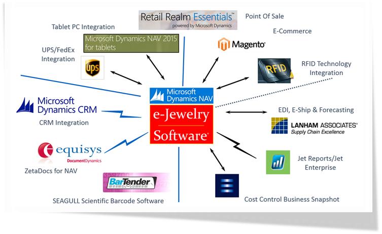 microsoft-ecosystem