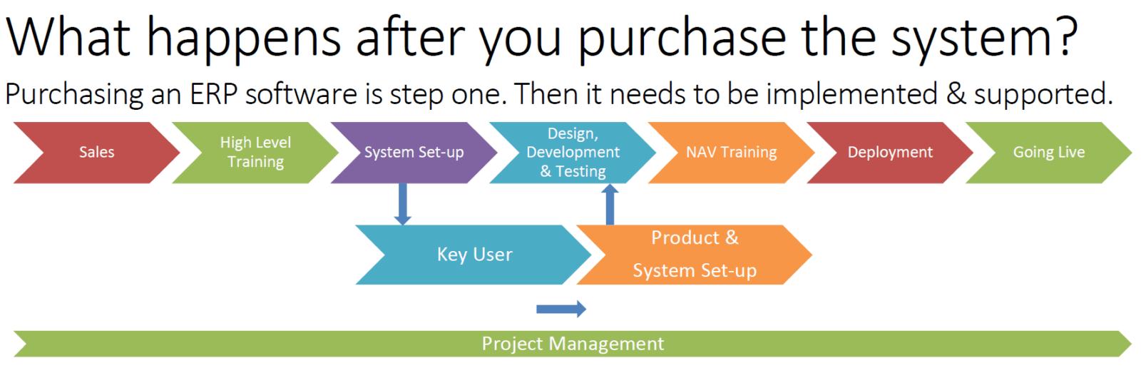 erp-implementation-methodology