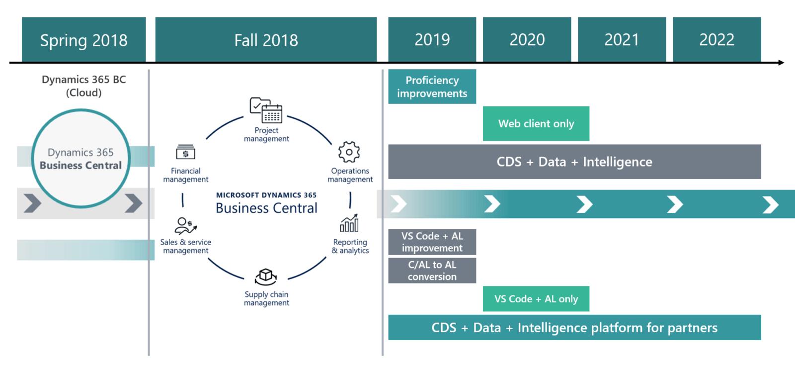 dynamics-365-roadmap